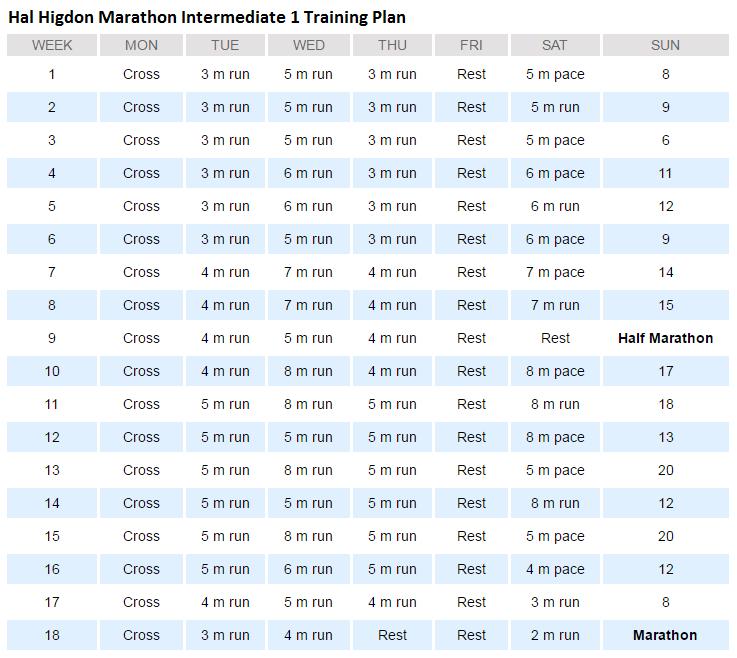 Hal Higdon Marathon Intermediate 1 Plan Overview · RunAFZ Coaching